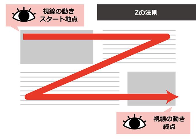 Zの法則の視線の動き
