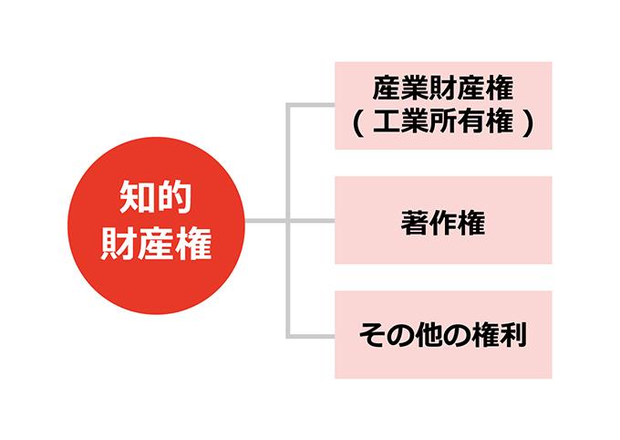 知的財産権の3つの分類