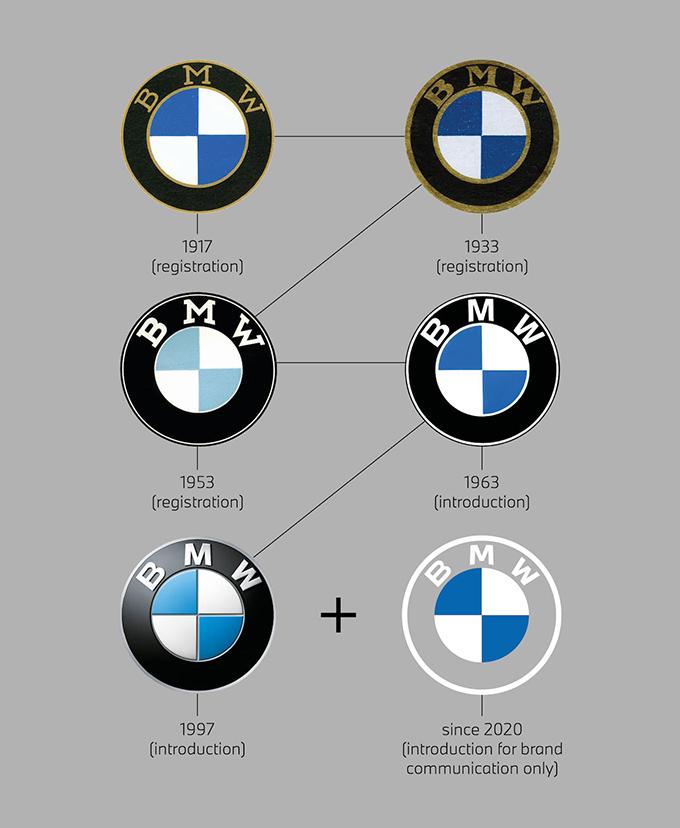 BMWロゴの歴史
