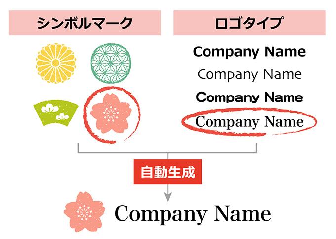 ロゴジェネレーターでロゴを作るイメージ