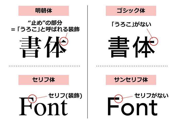 フォントの種類イメージ