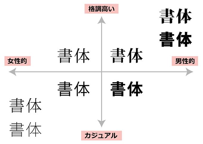 フォントウエイトと印象の違い散布図
