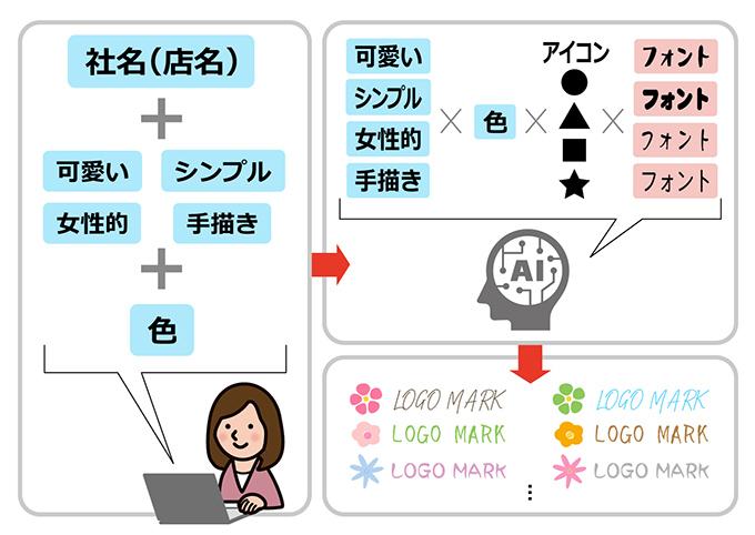 AIによるロゴ作成のイメージ