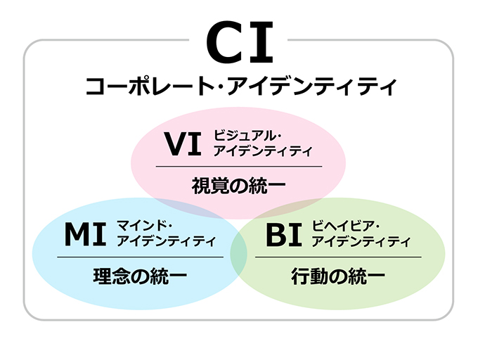 CIと3つの要素イメージ