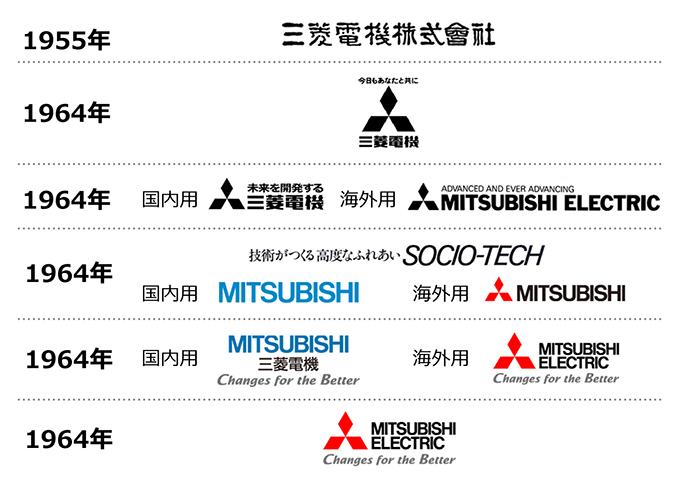 三菱ロゴの歴史