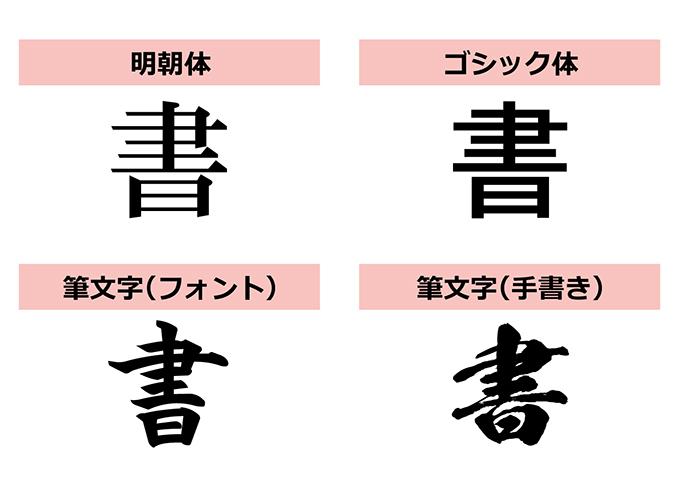 書体のイメージ