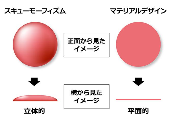 スキューモーフィズムとフラットデザインの比較イメージ