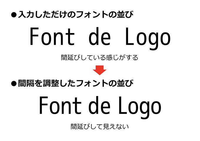 フォントのバランスのイメージ